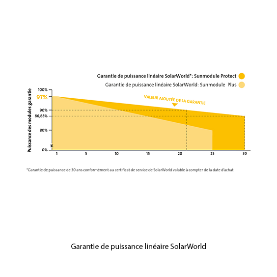 Schéma de garantie de puissance linéaire