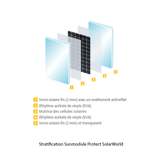 Schéma de stratification du Sunmodule Protect